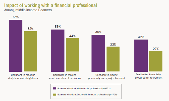 Impact of working with a financial professional