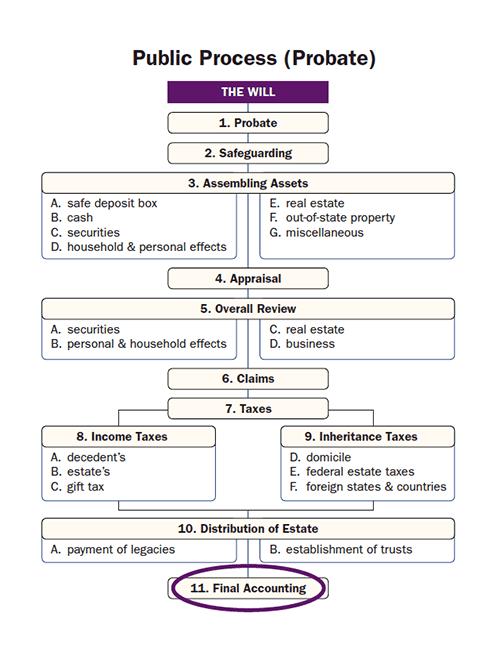 Public Process (Probate)