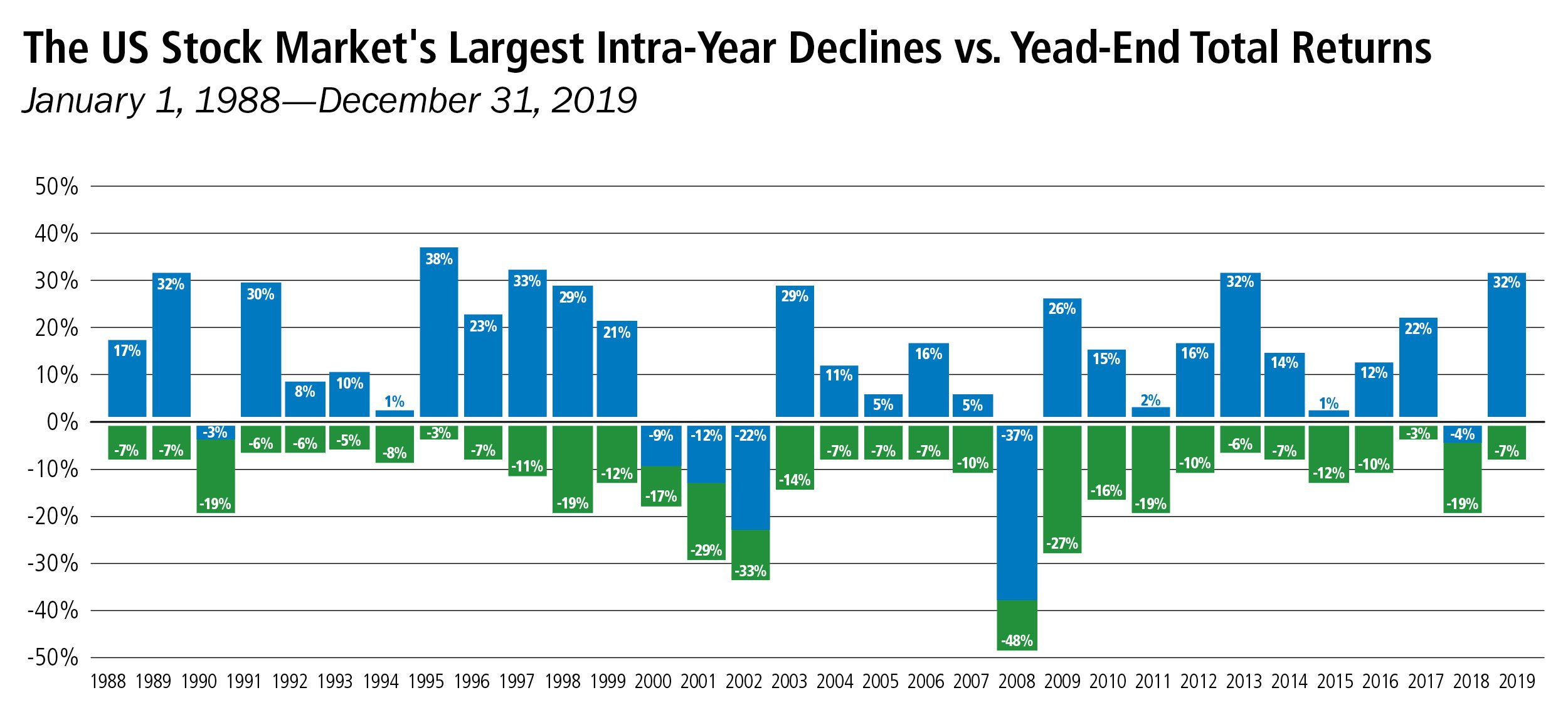 US-stock-market-intrayear-declines-year-end-returns